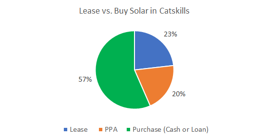 Lease vs. Buy Solar Catskills