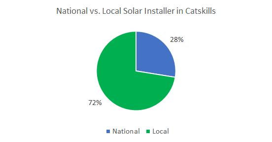 Best solar companies in Catskills
