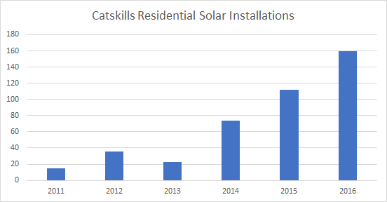 solar installations in Catskills