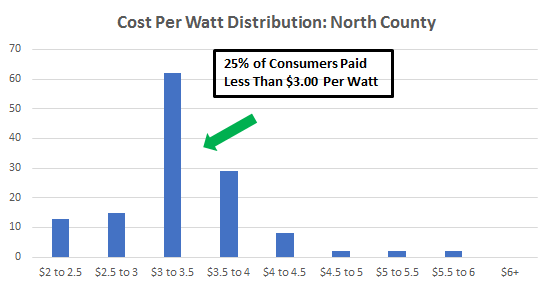 Cost of Solar Panels in North County New York