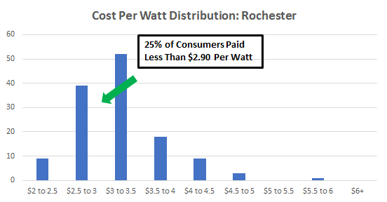 Cost of Solar Panels in Rochester
