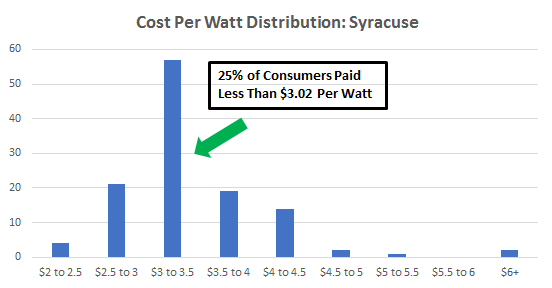 Cost of Solar Panels In Syracuse