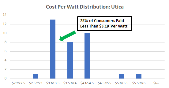 Cost of Solar Panels in Utica
