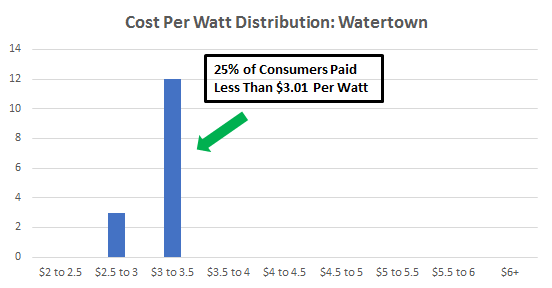 Cost of Solar Panels in Watertown