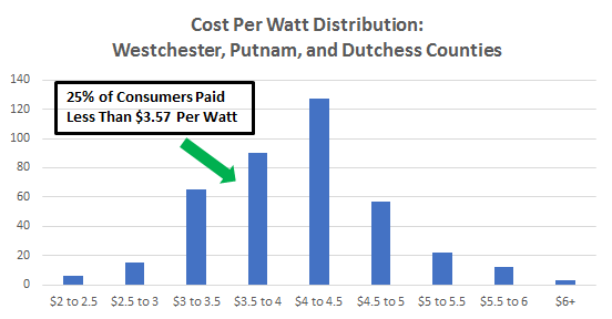 Cost of Solar Panels in Westchester, Putnam and Dutchess Counties