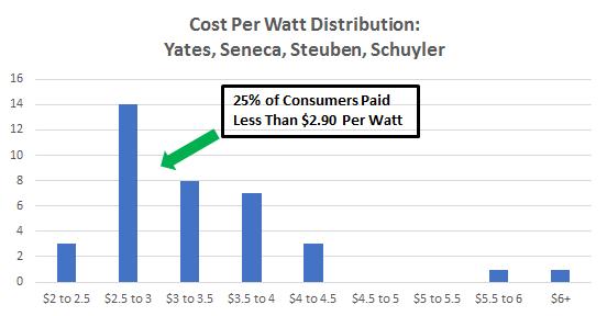 Cost of Solar Panels in Yates, Seneca, Steuben, Schuyler Counties