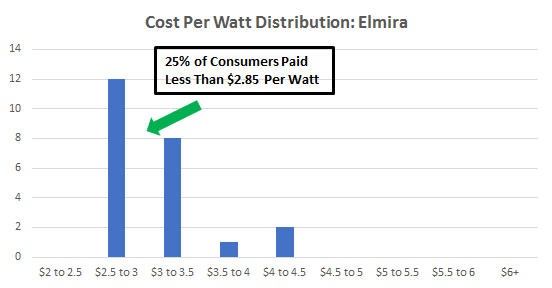 Cost of solar panels in Elmira