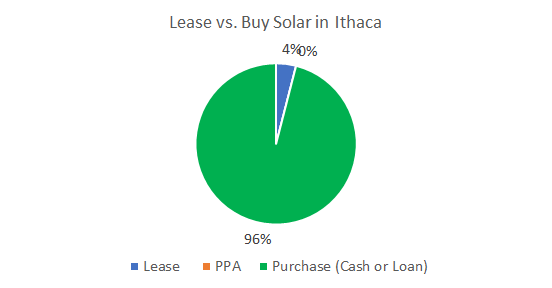Lease vs. Buy Solar in Ithaca