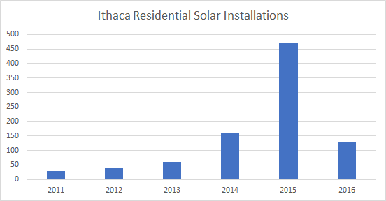 Solar installations in Ithaca