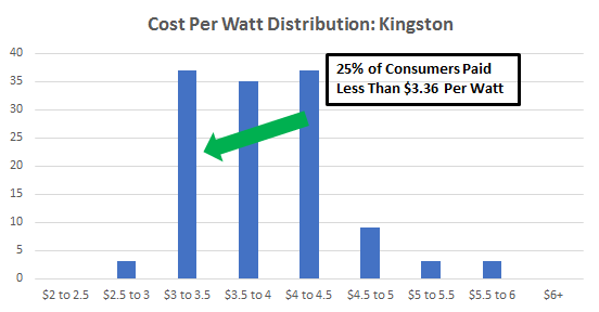 Cost of solar panels in Kingston New York