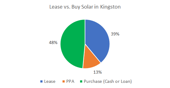 Lease vs. Buy Solar in Kingston