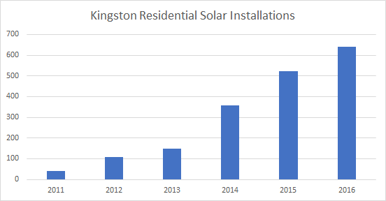 Solar installations in Kingston