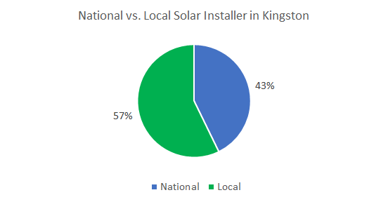 Best solar companies in Kingston