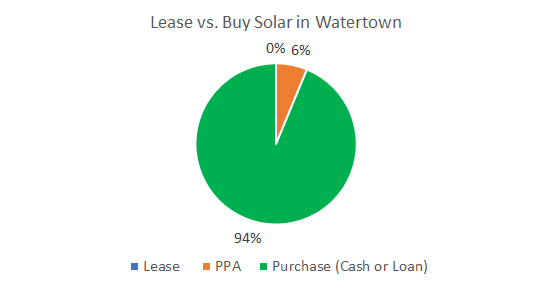 Cost of Solar Panels in Watertown: Lease vs. Buy Solar