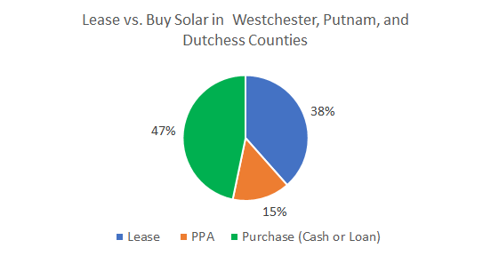 Cost of Solar Panels in Westchester, Putnam and Dutchess Counties: Lease vs. Buy Solar