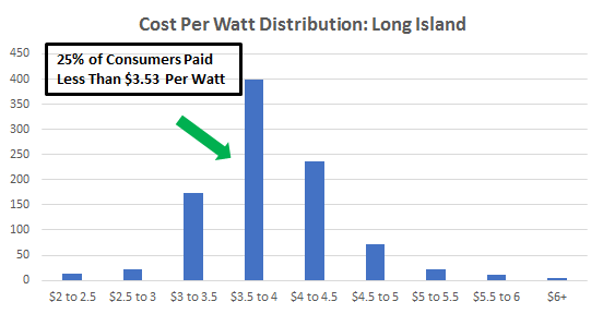Cost of Solar Panels in Long Island