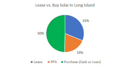 Cost of Solar Panels in Long Island: Lease vs. Buy Solar