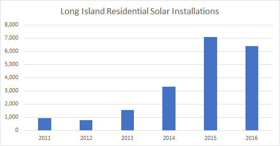 Long Island Solar Installations