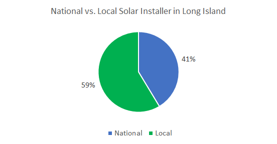 Top Solar Companies in Long Island