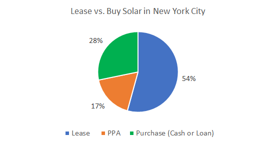 Cost of Solar Panels in New York City: Lease vs. Buy