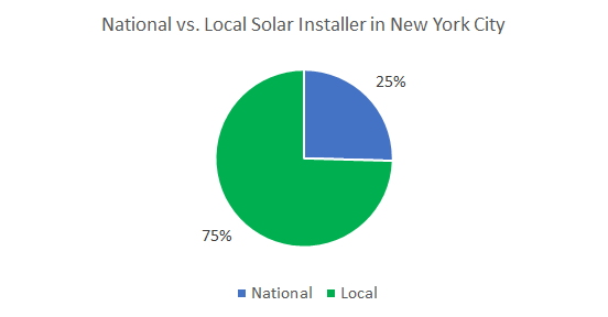 Top Solar Companies in New York City