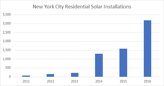 Cost of Solar Panels in New York City: Solar Installations