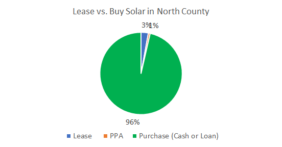Cost of Solar Panels In North County New York: Lease vs. Buy