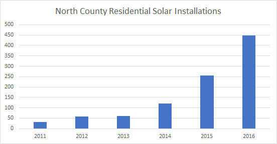 Cost of Solar Panels in North County New York: Solar Installations