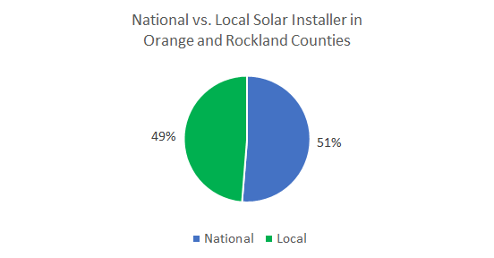 Top Solar Companies in Orange and Rockland Counties New York
