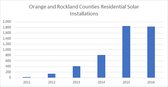 Cost of Solar Panels in Orange and Rockland Counties: Solar Installations