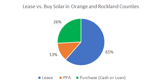 Cost of Solar Panels in Orange and Rockland Counties New York: Lease vs. Buy