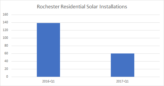 Cost Of Solar Panels In Rochester A Guide To Going Solar