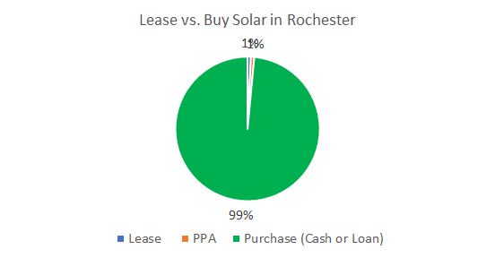 Cost of Solar Panels: Lease vs. Buy Solar