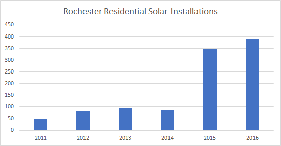 Cost of Solar Panels in Rochester: Solar Installations