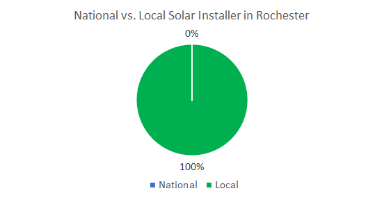 Top Solar Companies in Rochester New York