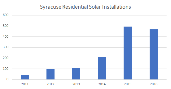Cost of Solar Panels in Syracuse: Solar Installations