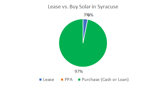 Cost of Solar Panels in Syracuse: Lease vs. Buy Solar