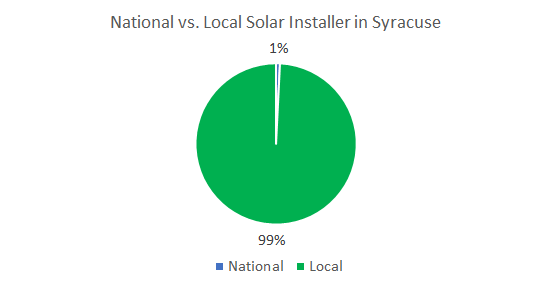 Top Solar Companies in Syracuse