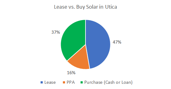 Cost of Solar Panels in Utica: Lease vs. Buy Solar