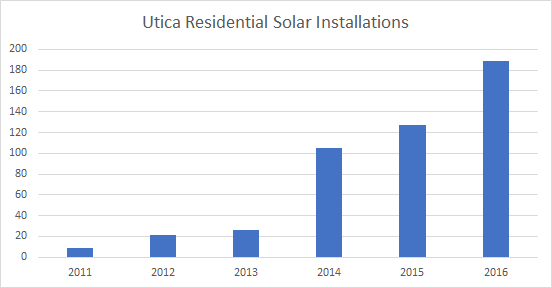 Cost of Solar Panels in Utica: Solar Installations