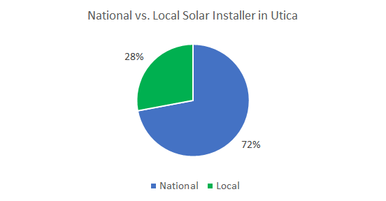 Top Solar Companies in Utica