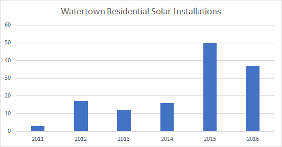 Cost of Solar Panels In Watertown: Solar Installations