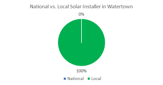 Top Solar Companies in Watertown New York