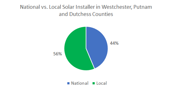 Top Solar Companies in Westchester, Putnam and Dutchess Counties