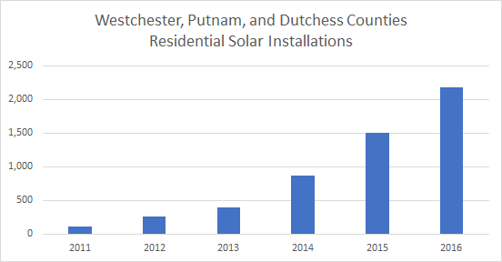 Cost of Solar Panels in Westchester, Putnam and Dutchess Counties: Solar Installations