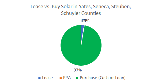 Cost of Solar Panels in Yates, Seneca, Steuben, Schuyler Counties