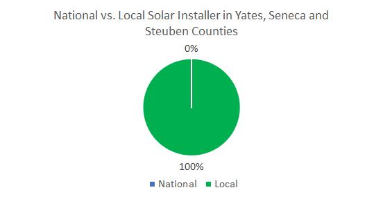 Top Solar Companies in Yates, Seneca, Steuben, Schuyler Counties