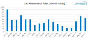 cost of solar panels in san antonio a guide to going solar by ohmhome. Black Bedroom Furniture Sets. Home Design Ideas