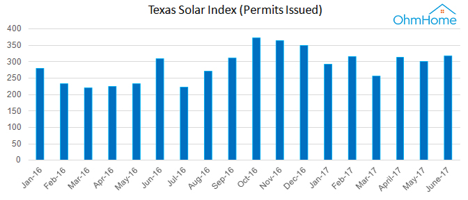 Cost Of Solar Panels In Texas A Guide To Going Solar By