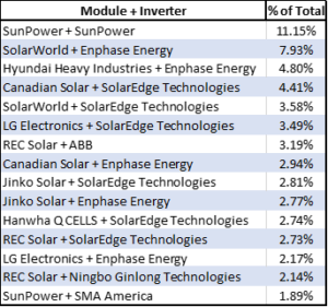 2017 Best Solar Panel Brands Ranking And Trends Ohmhome